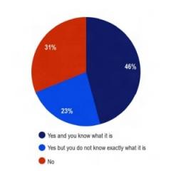 Survey: 7 Percent of EU Citizens Have Tried E-Cigarettes
