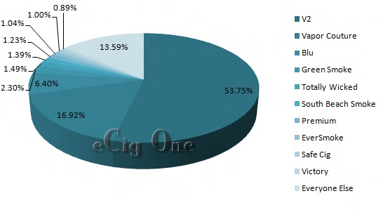 E-Cigarette Company Web Traffic October 2012