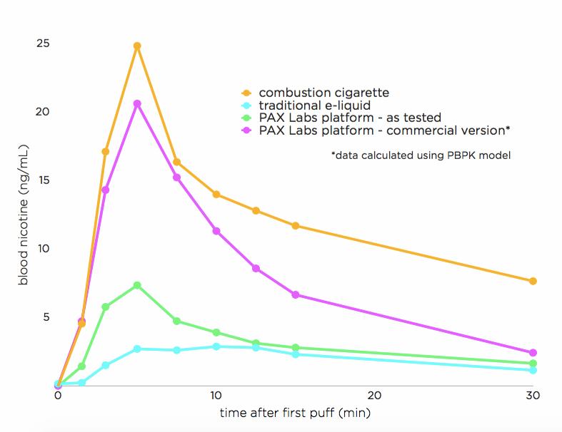 Pax Labs JUUL Nicotine Salts