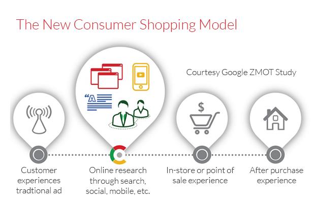 Vape Shop Online Customer Research