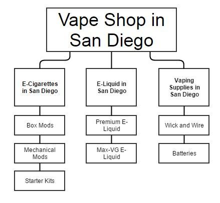 Vape Shop Website Structure