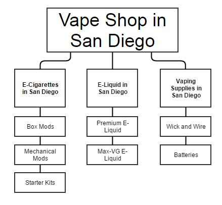 Vape Shop Website Structure