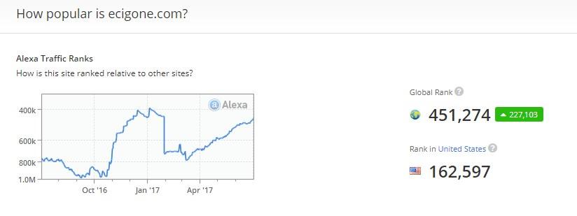 Alexa eCig One Website Traffic
