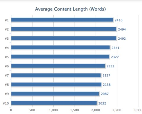 Double Website Traffic Long Content