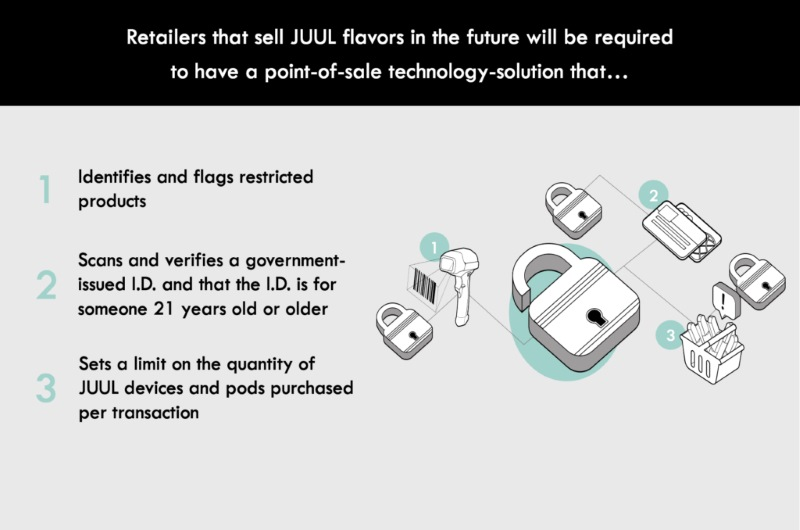 JUUL 21 Age Verification POS Retailer Requirements